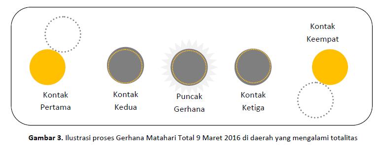 Ilustrasi proses Gerhana Matahari Total 9 Maret 2016
