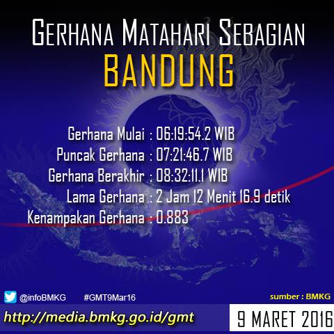 Waktu Gerhana Mathari 9 Maret Di Bandung