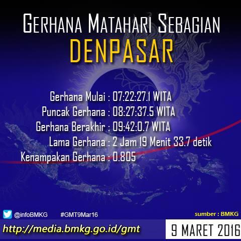 Waktu Gerhana Mathari 9 Maret Di Denpasar