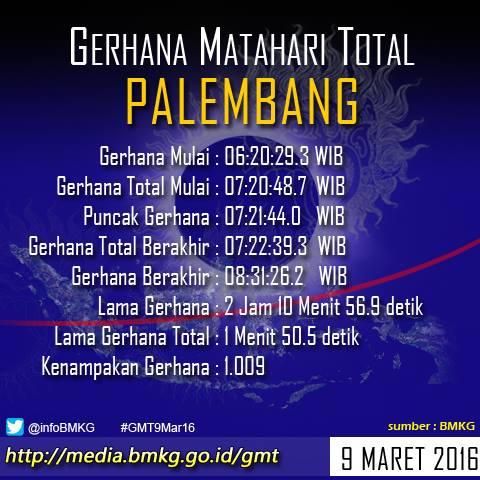 Waktu Gerhana Mathari 9 Maret Di Palembang