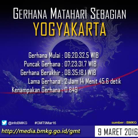 Waktu Gerhana Mathari 9 Maret Di Yogyakarta