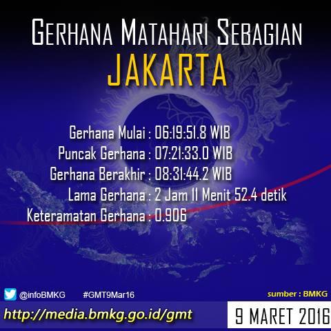 Waktu Gerhana Mathari 9 Maret Di Jakarta